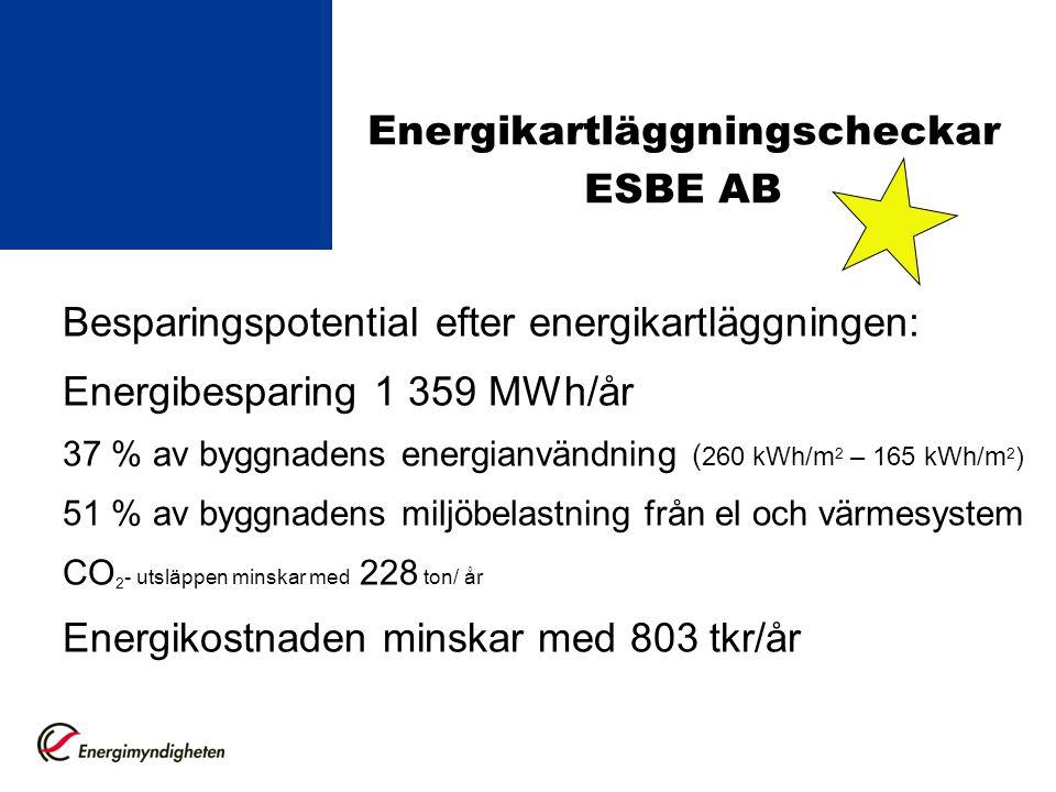 Energikartläggningscheckar ESBE AB Besparingspotential efter energikartläggningen: Energibesparing 1 359 MWh/år 37 % av byggnadens energianvändning ( 260 kWh/m 2 – 165 kWh/m 2 ) 51 % av byggnadens miljöbelastning från el och värmesystem CO 2 - utsläppen minskar med 228 ton/ år Energikostnaden minskar med 803 tkr/år