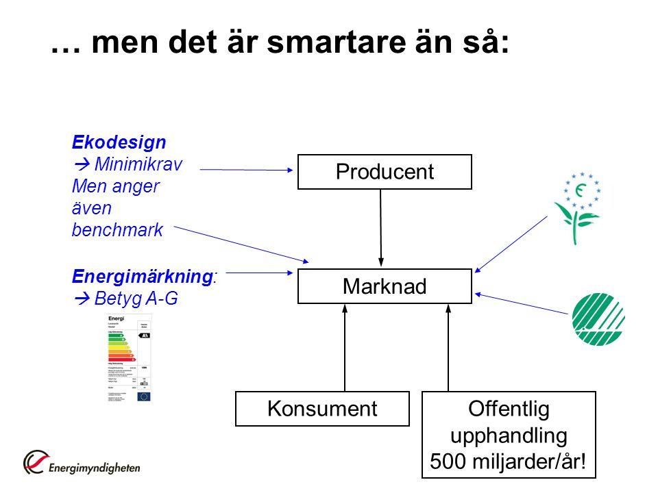 Carlos Lopes, 016-5442203, carlos.lopes@energimyndigheten.se Lovisa Blomqvist, 016-5442272, lovisa.blomqvist@energimyndigheten.se http://www.energimyndigheten.se/ekodesign -Nyhetsbrev (Anmäl er!) -Produktgrupper -Aktuella möten: Välkomna på Hearing i Stockholm 5 nov, Näringslivets hus http://ec.europa.eu/energy/efficiency/ecodesign/eco_design_en.htm http://www.eceee.org/Eco_design/products Tack!