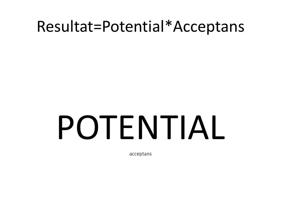 Resultat=Potential*Acceptans POTENTIAL acceptans