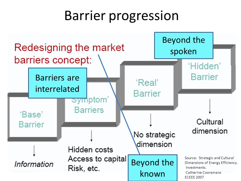 Barriers are interrelated Beyond the known Beyond the spoken Source: Strategic and Cultural Dimensions of Energy Efficiency.