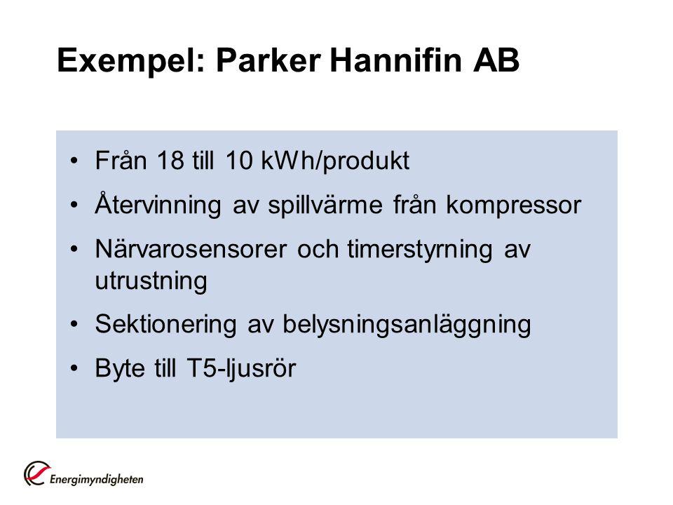 Exempel: Parker Hannifin AB Från 18 till 10 kWh/produkt Återvinning av spillvärme från kompressor Närvarosensorer och timerstyrning av utrustning Sektionering av belysningsanläggning Byte till T5-ljusrör