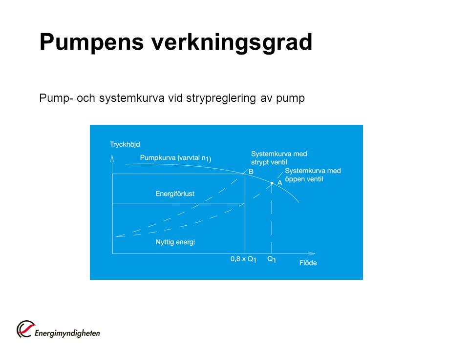 Pumpens verkningsgrad Pump- och systemkurva vid strypreglering av pump