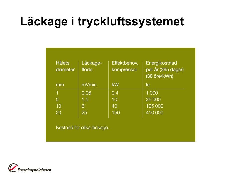 Läckage i tryckluftssystemet