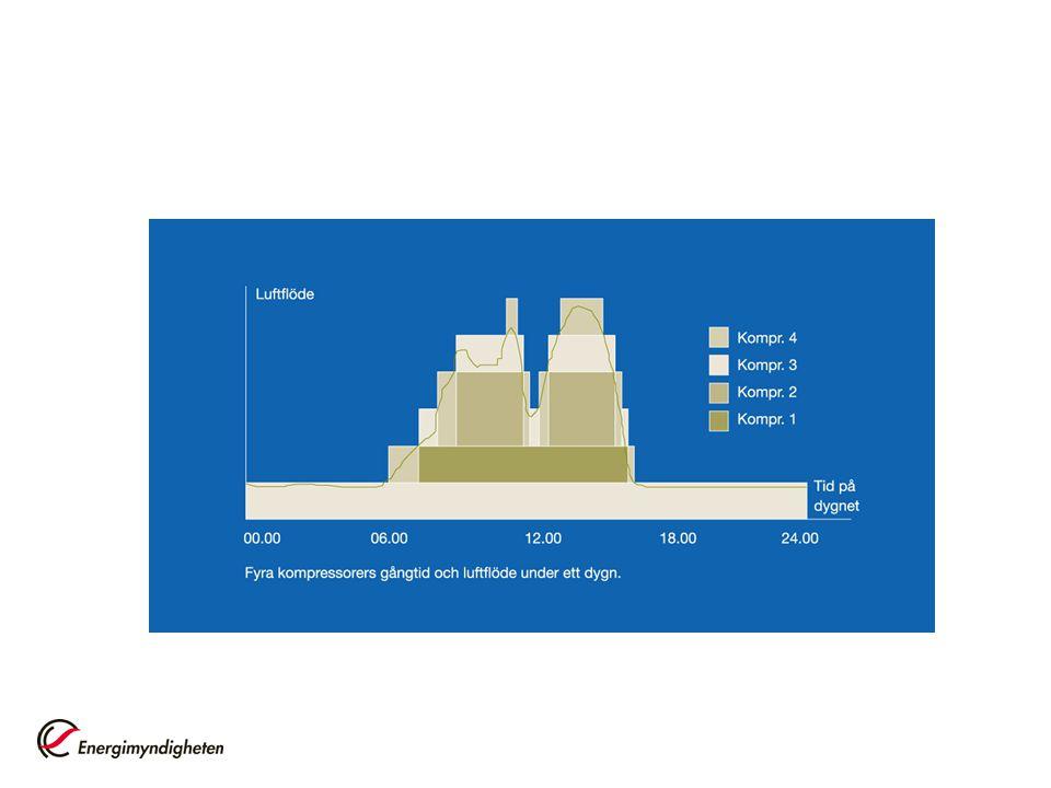 Regelmetoder för kylkompressorer On/off drift Ventilavlastning (flercylindriga kolvkompressorer) Slidreglering Varvtalsreglering