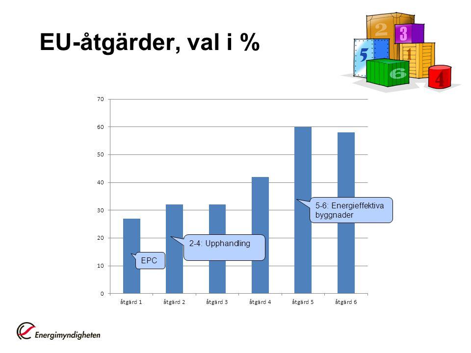 EU-åtgärder, val i % 2-4: Upphandling 5-6: Energieffektiva byggnader EPC