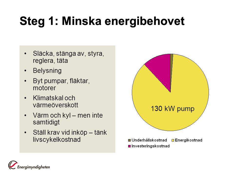 Steg 1: Minska energibehovet Släcka, stänga av, styra, reglera, täta Belysning Byt pumpar, fläktar, motorer Klimatskal och värmeöverskott Värm och kyl