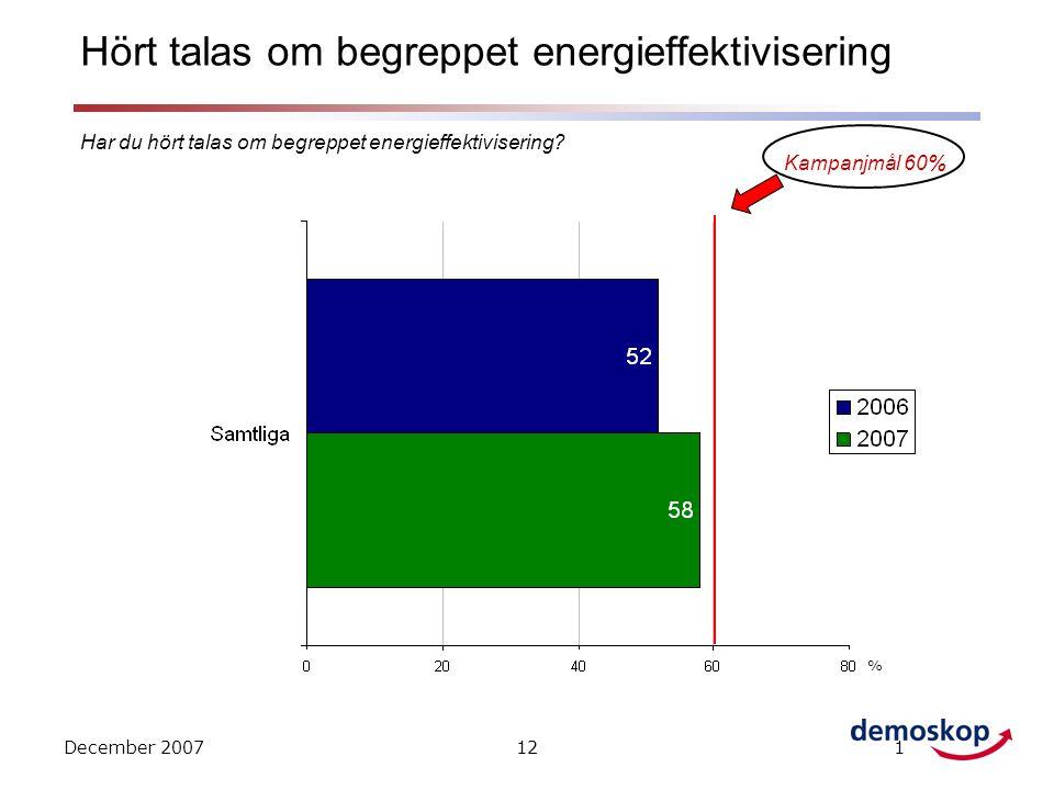 December 2007121 Har du hört talas om begreppet energieffektivisering.