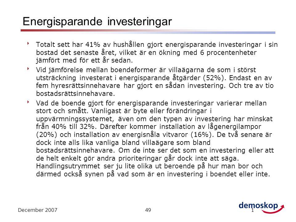 December 2007491 Energisparande investeringar  Totalt sett har 41% av hushållen gjort energisparande investeringar i sin bostad det senaste året, vilket är en ökning med 6 procentenheter jämfört med för ett år sedan.