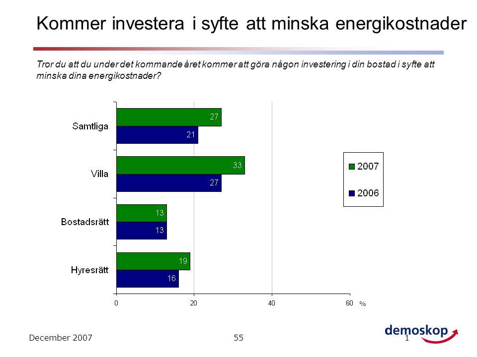 December 2007551 Kommer investera i syfte att minska energikostnader % Tror du att du under det kommande året kommer att göra någon investering i din bostad i syfte att minska dina energikostnader?