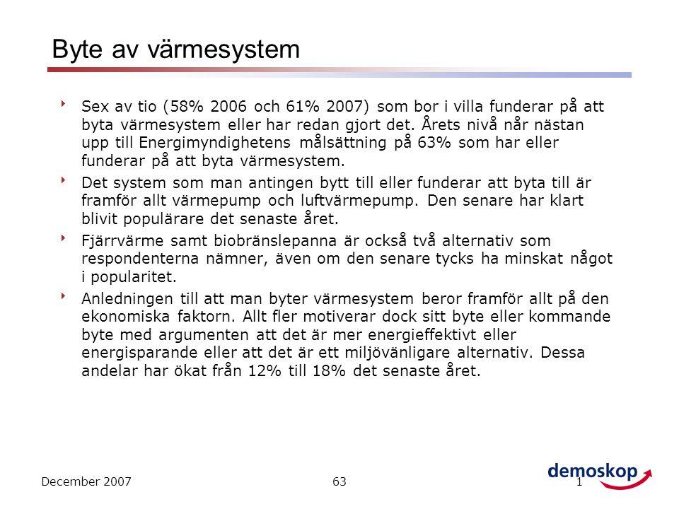 December 2007631 Byte av värmesystem  Sex av tio (58% 2006 och 61% 2007) som bor i villa funderar på att byta värmesystem eller har redan gjort det.
