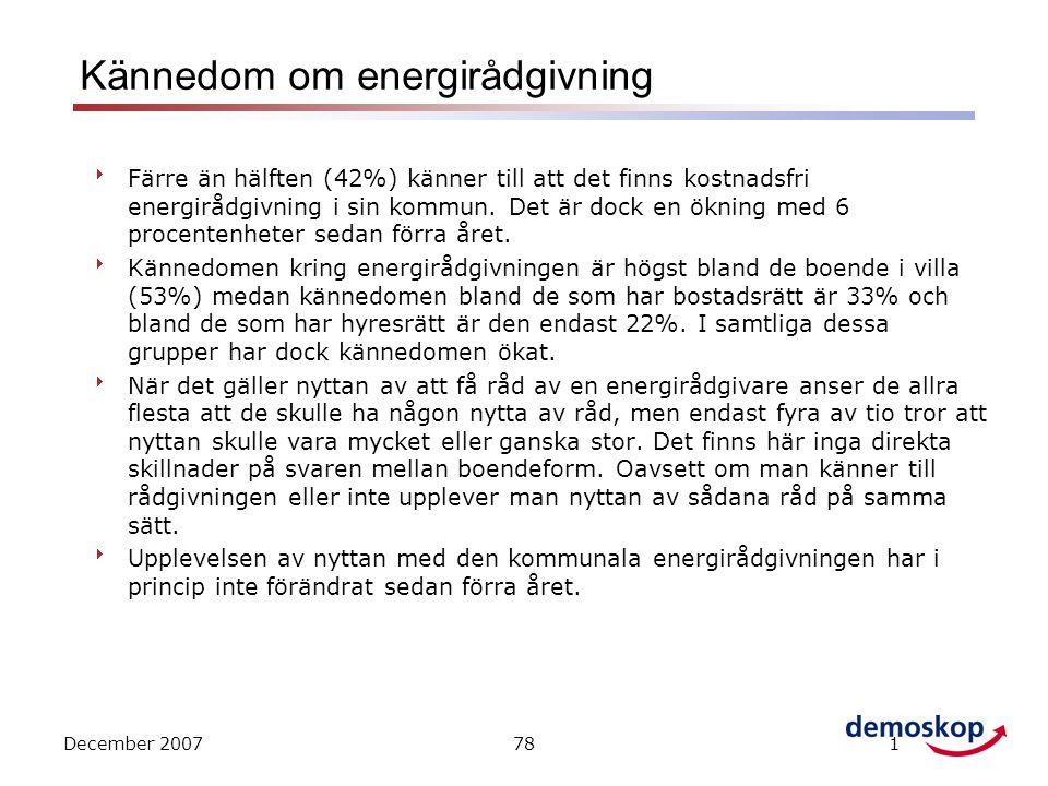 December 2007781 Kännedom om energirådgivning  Färre än hälften (42%) känner till att det finns kostnadsfri energirådgivning i sin kommun.