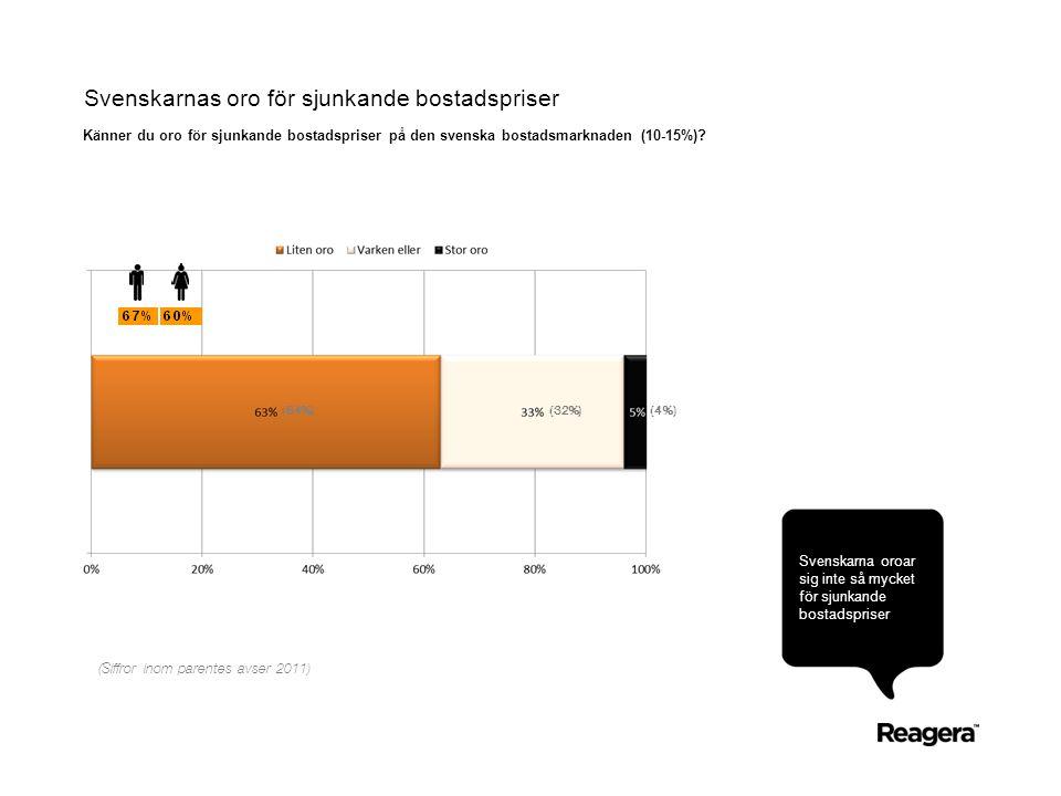 Svenskarnas oro för sjunkande bostadspriser Känner du oro för sjunkande bostadspriser på den svenska bostadsmarknaden (10-15%).