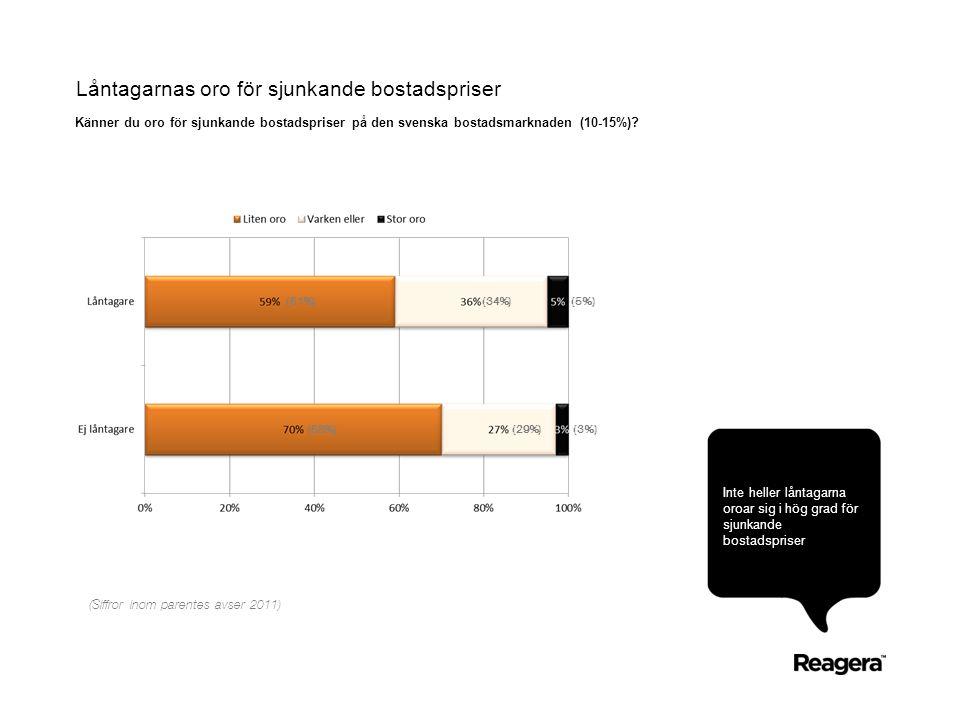 Låntagarnas oro för sjunkande bostadspriser Känner du oro för sjunkande bostadspriser på den svenska bostadsmarknaden (10-15%).