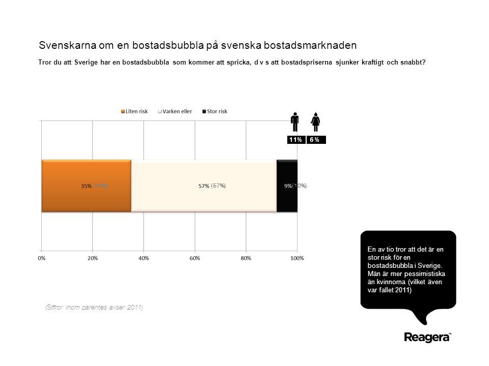 Svenskarna om en bostadsbubbla på svenska bostadsmarknaden En av tio tror att det är en stor risk för en bostadsbubbla i Sverige. Män är mer pessimist