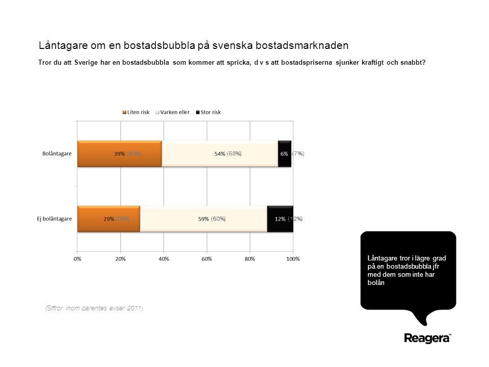 Låntagare om en bostadsbubbla på svenska bostadsmarknaden Låntagare tror i lägre grad på en bostadsbubbla jfr med dem som inte har bolån Tror du att Sverige har en bostadsbubbla som kommer att spricka, d v s att bostadspriserna sjunker kraftigt och snabbt.