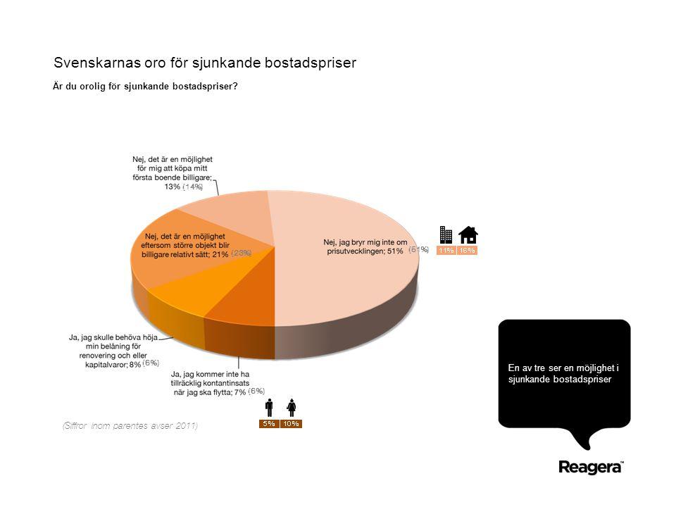 Svenskarnas oro för sjunkande bostadspriser En av tre ser en möjlighet i sjunkande bostadspriser Är du orolig för sjunkande bostadspriser? (14%) (23%)