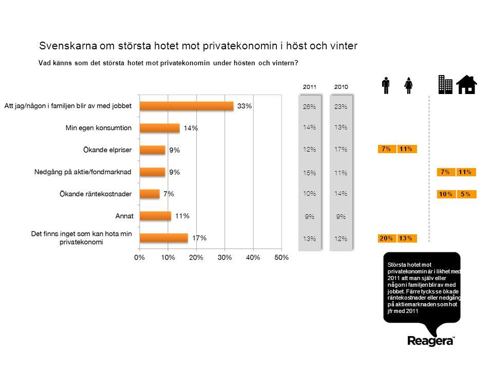 Svenskarna om största hotet mot privatekonomin i höst och vinter Vad känns som det största hotet mot privatekonomin under hösten och vintern? Största