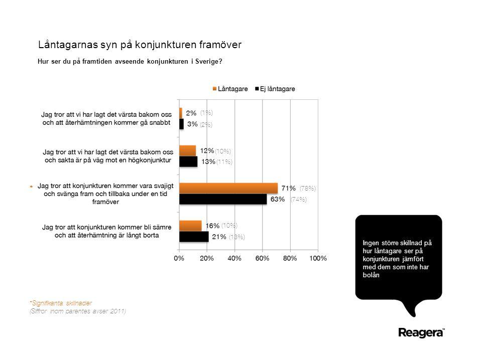 Låntagarnas syn på konjunkturen framöver Hur ser du på framtiden avseende konjunkturen i Sverige? Ingen större skillnad på hur låntagare ser på konjun