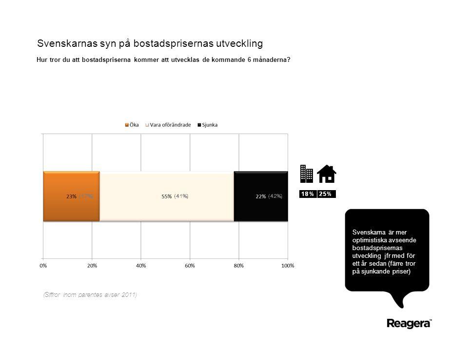 Svenskarnas syn på bostadsprisernas utveckling Hur tror du att bostadspriserna kommer att utvecklas de kommande 6 månaderna? Svenskarna är mer optimis