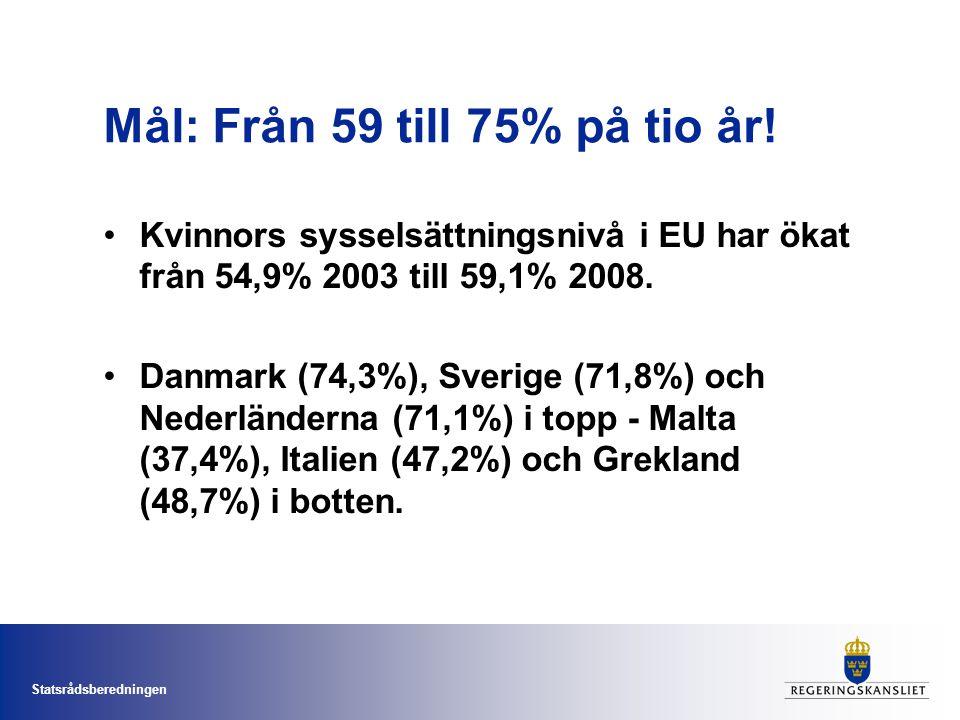 Statsrådsberedningen Mål: Från 59 till 75% på tio år! Kvinnors sysselsättningsnivå i EU har ökat från 54,9% 2003 till 59,1% 2008. Danmark (74,3%), Sve