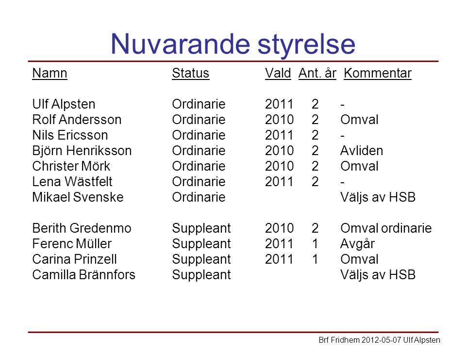 Nuvarande styrelse NamnStatusVald Ant. år Kommentar Ulf AlpstenOrdinarie20112 - Rolf AnderssonOrdinarie20102 Omval Nils EricssonOrdinarie20112 - Björn