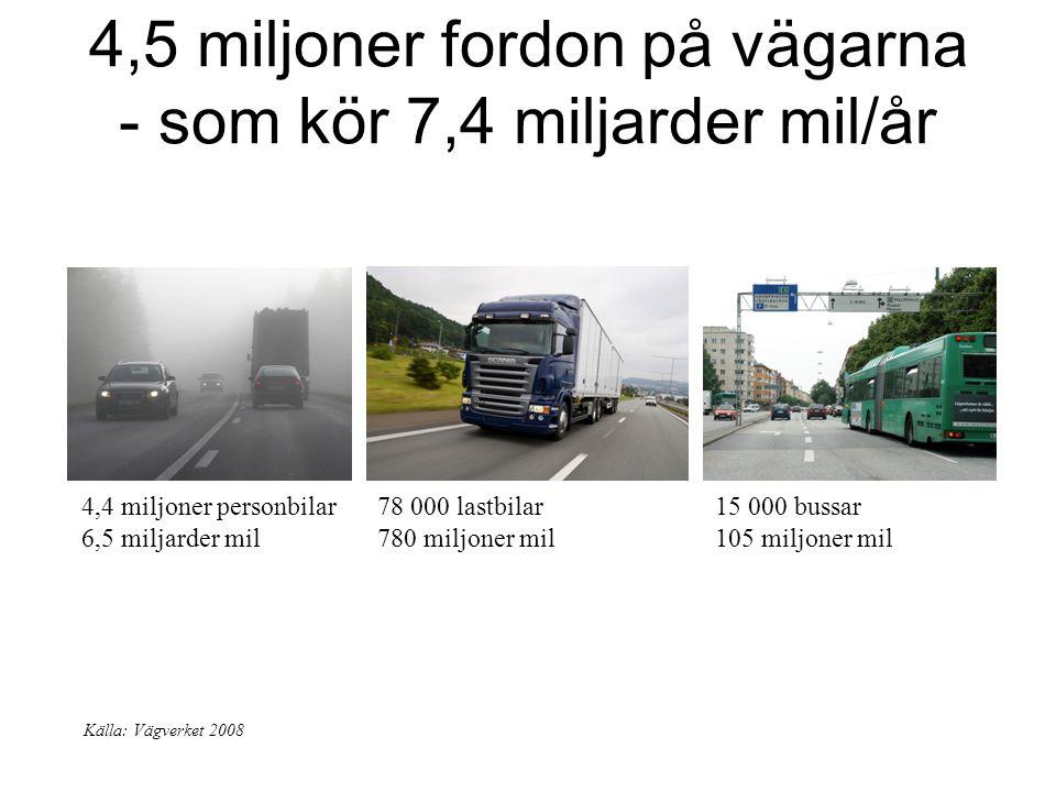 4,5 miljoner fordon på vägarna - som kör 7,4 miljarder mil/år Källa: Vägverket 2008 4,4 miljoner personbilar 6,5 miljarder mil 78 000 lastbilar 780 mi