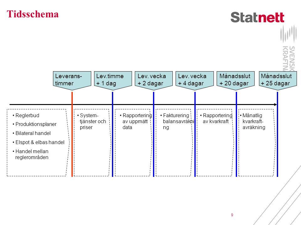 9 Tidsschema Leverans- timmer Reglerbud Produktionsplaner Bilateral handel Elspot & elbas handel Handel mellan reglerområden System- tjänster och pris