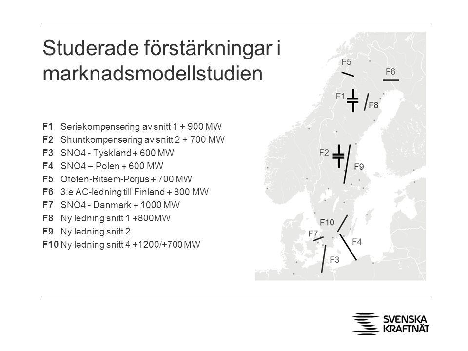 Studerade förstärkningar i marknadsmodellstudien F1 Seriekompensering av snitt 1 + 900 MW F2 Shuntkompensering av snitt 2 + 700 MW F3 SNO4 - Tyskland + 600 MW F4 SNO4 – Polen + 600 MW F5 Ofoten-Ritsem-Porjus + 700 MW F6 3:e AC-ledning till Finland + 800 MW F7 SNO4 - Danmark + 1000 MW F8 Ny ledning snitt 1 +800MW F9 Ny ledning snitt 2 F10 Ny ledning snitt 4 +1200/+700 MW