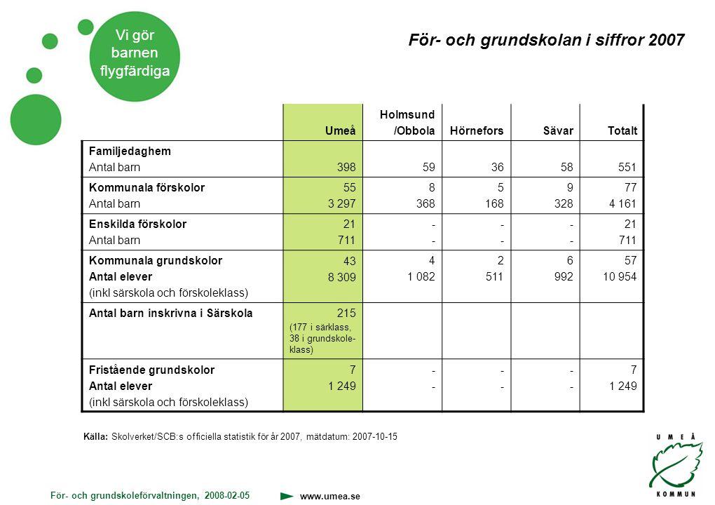 För- och grundskoleförvaltningen, 2008-02-05 www.umea.se Vi gör barnen flygfärdiga För- och grundskolan i siffror 2007 Källa: Skolverket/SCB:s officie