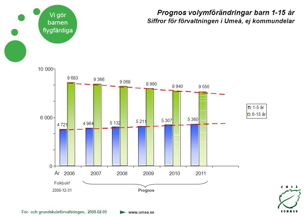 För- och grundskoleförvaltningen, 2008-02-05 www.umea.se Vi gör barnen flygfärdiga Prognos volymförändringar barn 1-15 år Siffror för förvaltningen i