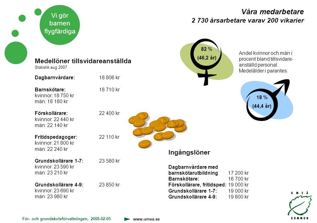För- och grundskoleförvaltningen, 2008-02-05 www.umea.se Vi gör barnen flygfärdiga Våra medarbetare 2 730 årsarbetare varav 200 vikarier 82 % (46,2 år