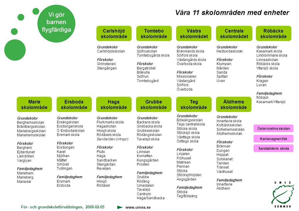 För- och grundskoleförvaltningen, 2008-02-05 www.umea.se Vi gör barnen flygfärdiga Syftet med LoF Höja kvaliteten och måluppfyllelsen i för- och grundskolans samt lärarutbildningens arbete inom de tre inriktningarna.
