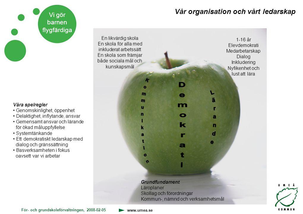 För- och grundskoleförvaltningen, 2008-02-05 www.umea.se Vi gör barnen flygfärdiga 1-16 år Elevdemokrati Medarbetarskap Dialog Inkludering Nyfikenhet