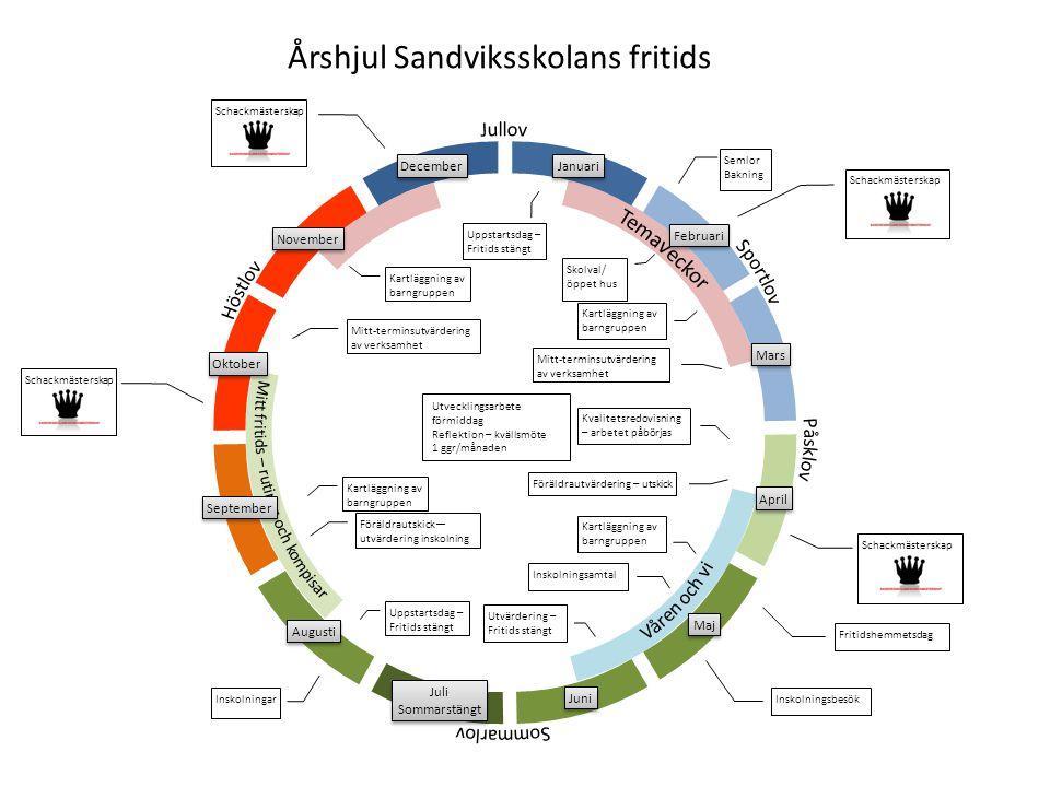 Årshjul Sandviksskolans fritids Uppstartsdag – Fritids stängt Mitt-terminsutvärdering av verksamhet Utvärdering – Fritids stängt Föräldrautvärdering –