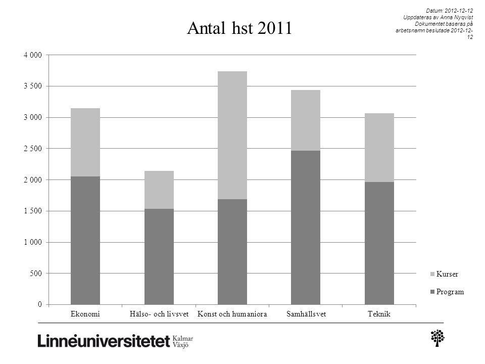 Datum: 2012-12-12 Uppdateras av Anna Nyqvist Dokumentet baseras på arbetsnamn beslutade 2012-12-12 Antal hst 2011