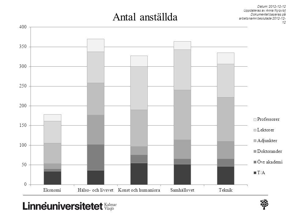Datum: 2012-12-12 Uppdateras av Anna Nyqvist Dokumentet baseras på arbetsnamn beslutade 2012-12-12 Antal anställda
