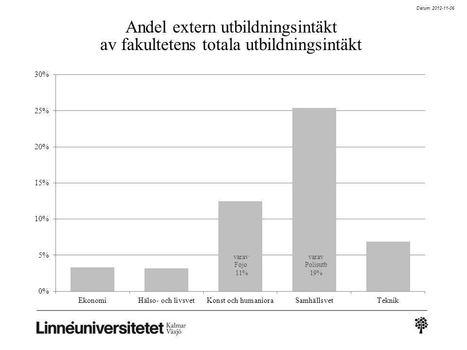Datum: 2012-11-06 Andel extern utbildningsintäkt av fakultetens totala utbildningsintäkt