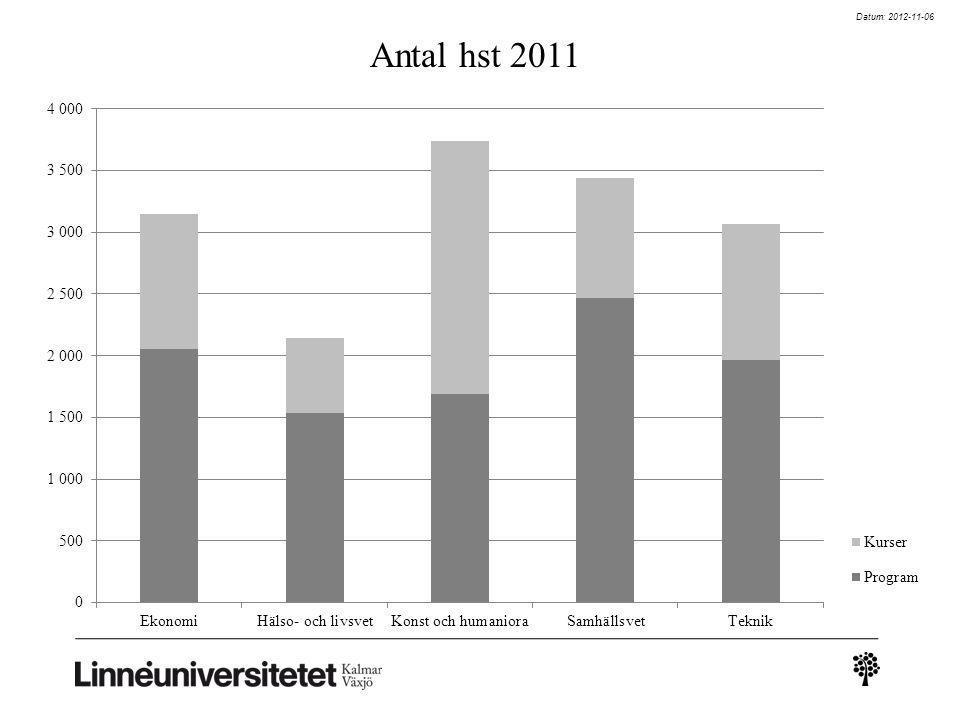 Datum: 2012-11-06 Antal hst 2011