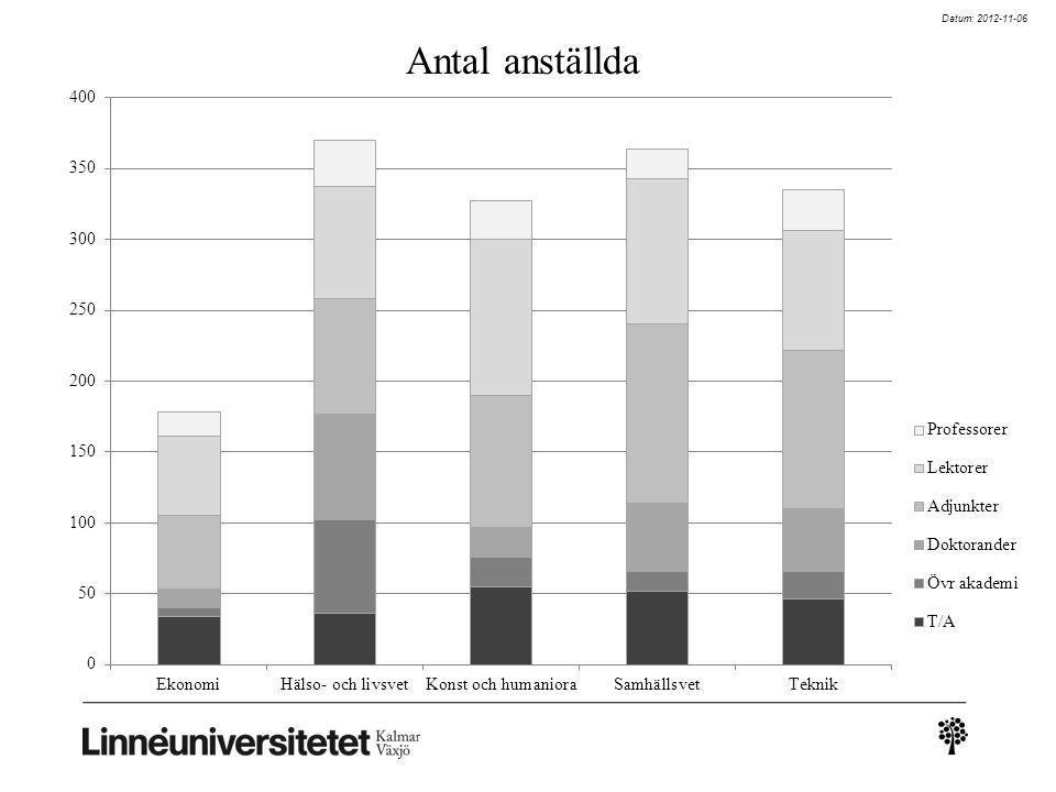 Datum: 2012-11-06 Antal anställda