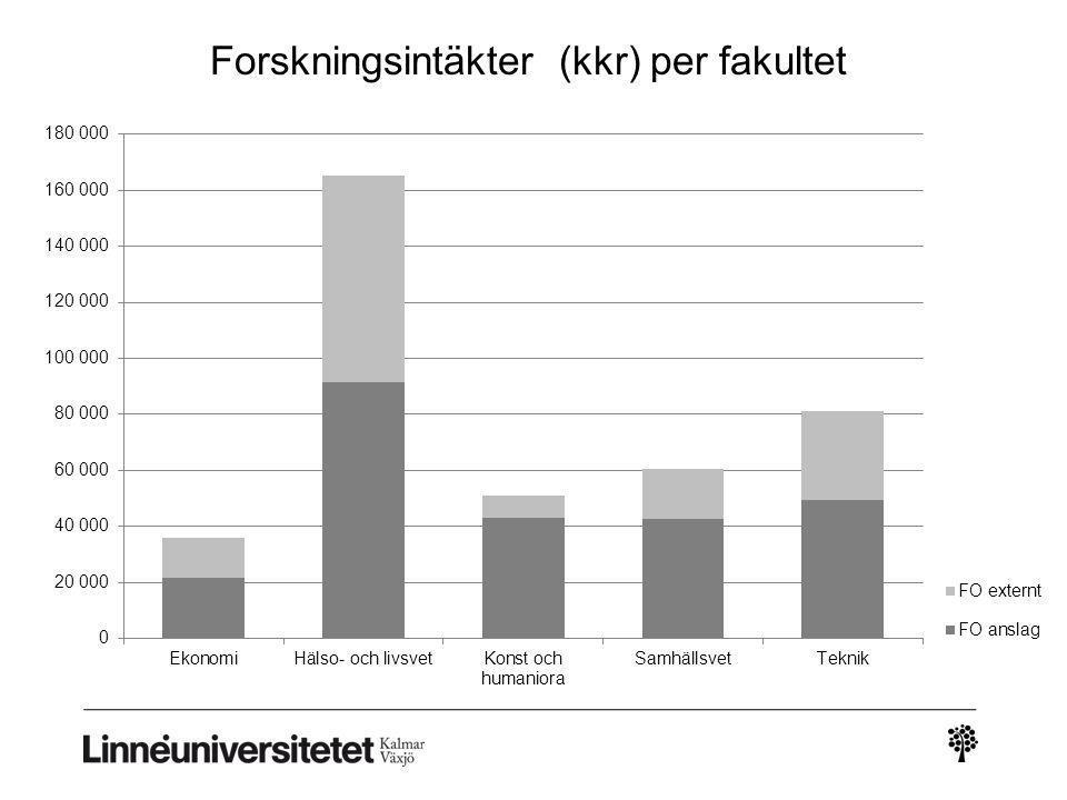 Antal hst 2011