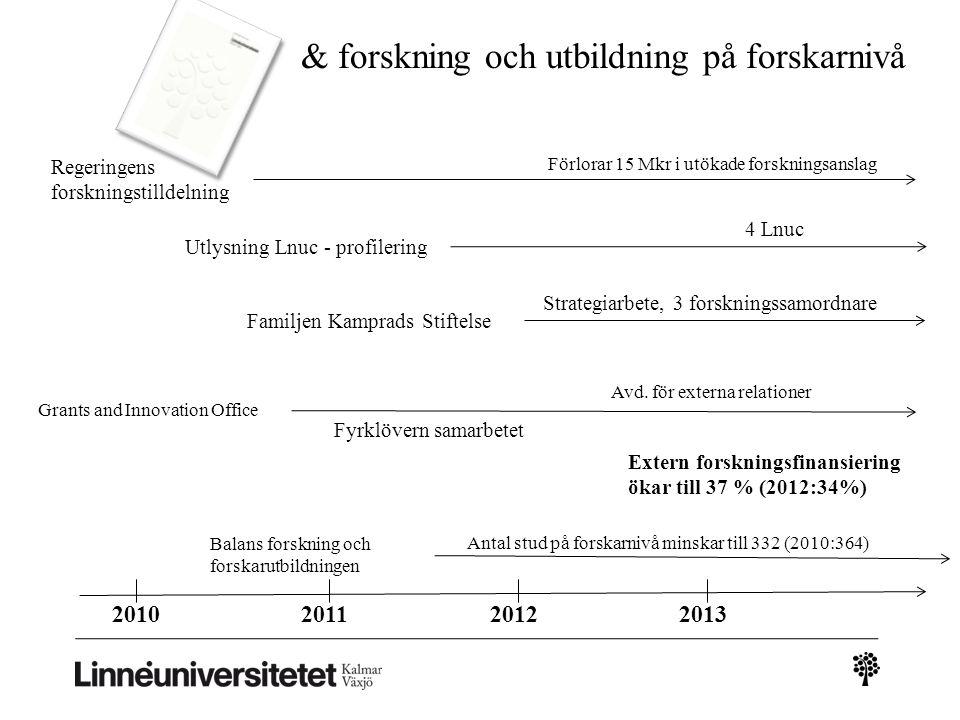 2010201320122011 & forskning och utbildning på forskarnivå Regeringens forskningstilldelning Förlorar 15 Mkr i utökade forskningsanslag 4 Lnuc Utlysni