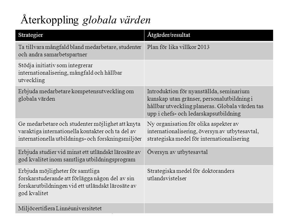Återkoppling globala värden StrategierÅtgärder/resultat Ta tillvara mångfald bland medarbetare, studenter och andra samarbetspartner Plan för lika vil