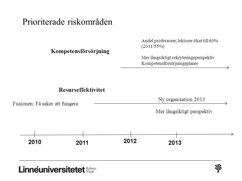 2010 2013 2012 2011 Kompetensförsörjning Andel professorer, lektorer ökat till 60% (2011:55%) Mer långsiktigt rekryteringsperspektiv Kompetensförsörjn