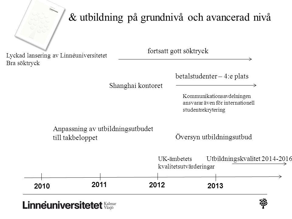 2010 2013 2012 2011 & utbildning på grundnivå och avancerad nivå Lyckad lansering av Linnéuniversitetet Bra söktryck fortsatt gott söktryck Shanghai k