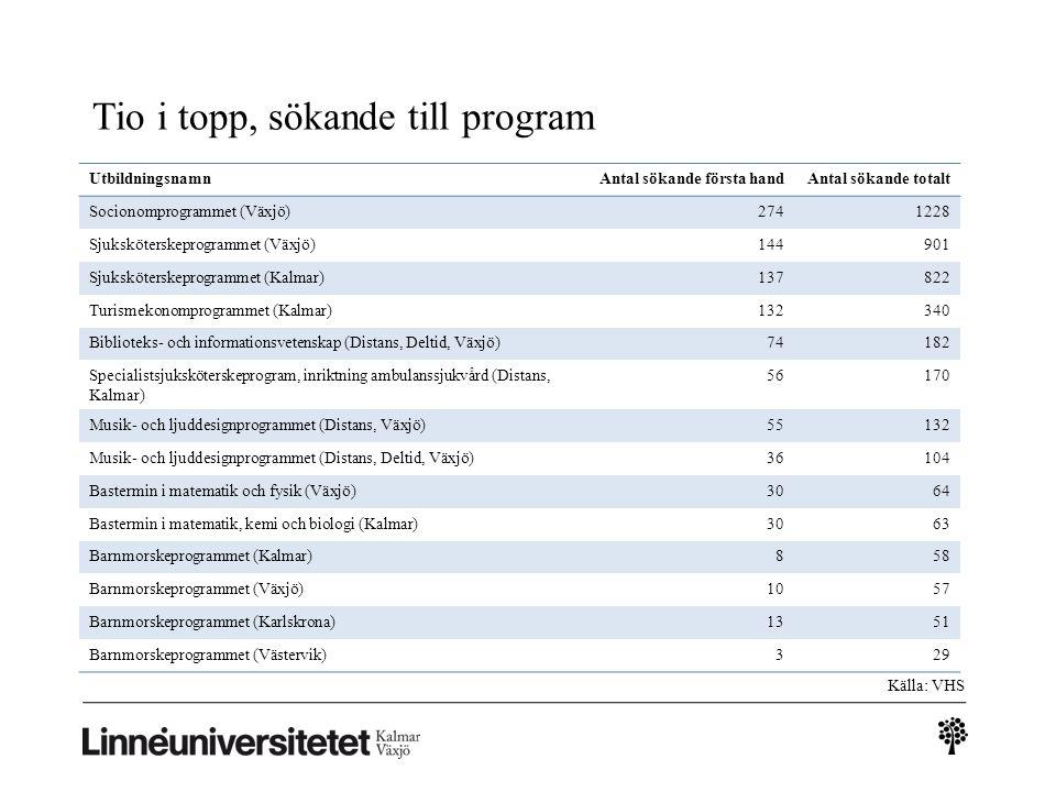 Tio i topp, sökande till program UtbildningsnamnAntal sökande första handAntal sökande totalt Socionomprogrammet (Växjö)2741228 Sjuksköterskeprogramme