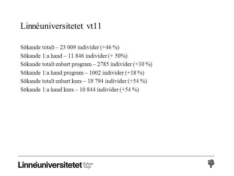 Linnéuniversitetet vt11 Sökande totalt – 23 009 individer (+46 %) Sökande 1:a hand – 11 846 individer (+ 50%) Sökande totalt enbart program – 2785 ind