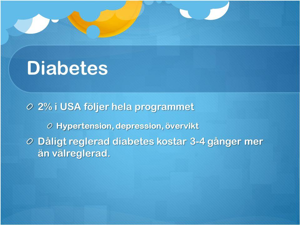Diabetes 2% i USA följer hela programmet Hypertension, depression, övervikt Dåligt reglerad diabetes kostar 3-4 gånger mer än välreglerad.