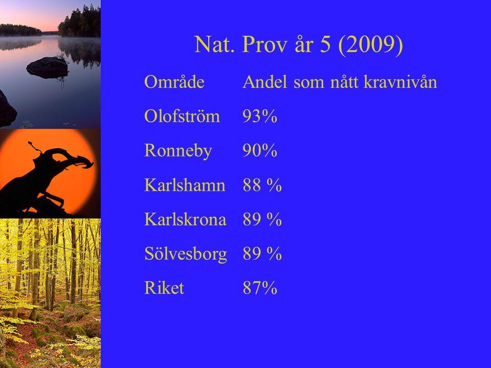 Nat. Prov år 5 (2009) OmrådeAndel som nått kravnivån Olofström93% Ronneby90% Karlshamn88 % Karlskrona89 % Sölvesborg89 % Riket87%