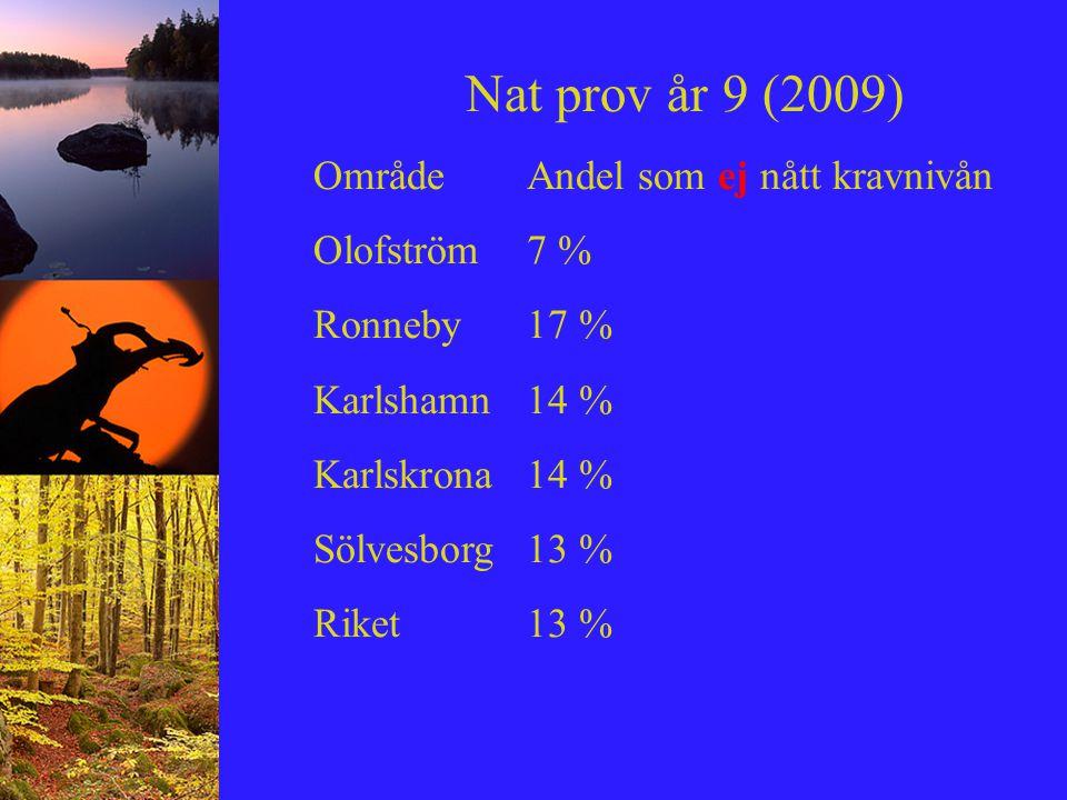 Nat prov år 9 (2009) OmrådeAndel som ej nått kravnivån Olofström7 % Ronneby17 % Karlshamn14 % Karlskrona14 % Sölvesborg13 % Riket13 %