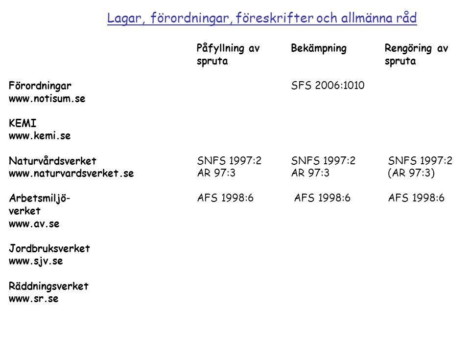 Lagar, förordningar, föreskrifter och allmänna råd Påfyllning avBekämpningRengöring avspruta FörordningarSFS 2006:1010 www.notisum.se KEMI www.kemi.se